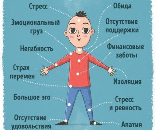 Психосоматика - коротко о важном1594495971